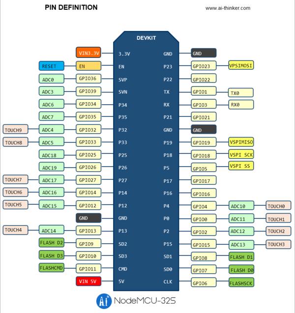 Esp32 - ArduinoInfo